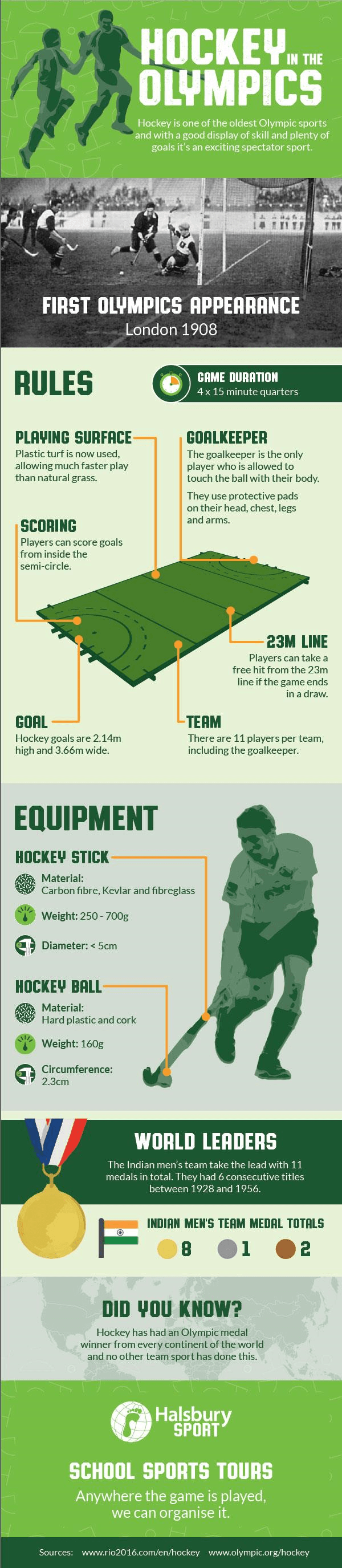 Hockey in the Olympics